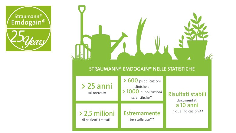 Straumann Emdogain – 25 anni di storia ed un futuro da scrivere